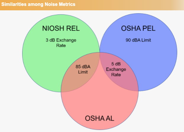 Similarities among Noise Metrics